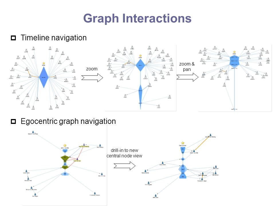 Graph Interactions  Timeline navigation  Egocentric graph navigation zoom zoom & pan drill-in to new central node view