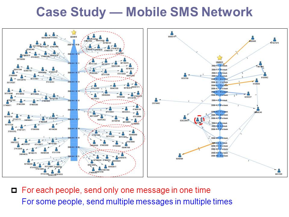 Case Study — Mobile SMS Network  For each people, send only one message in one time For some people, send multiple messages in multiple times