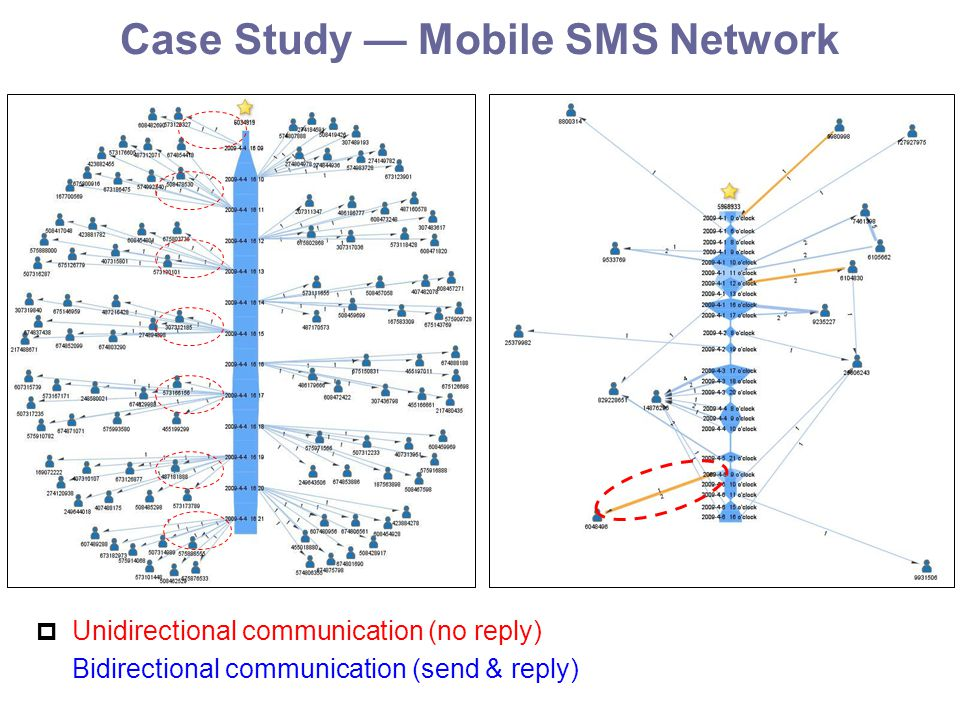 Case Study — Mobile SMS Network  Unidirectional communication (no reply) Bidirectional communication (send & reply)