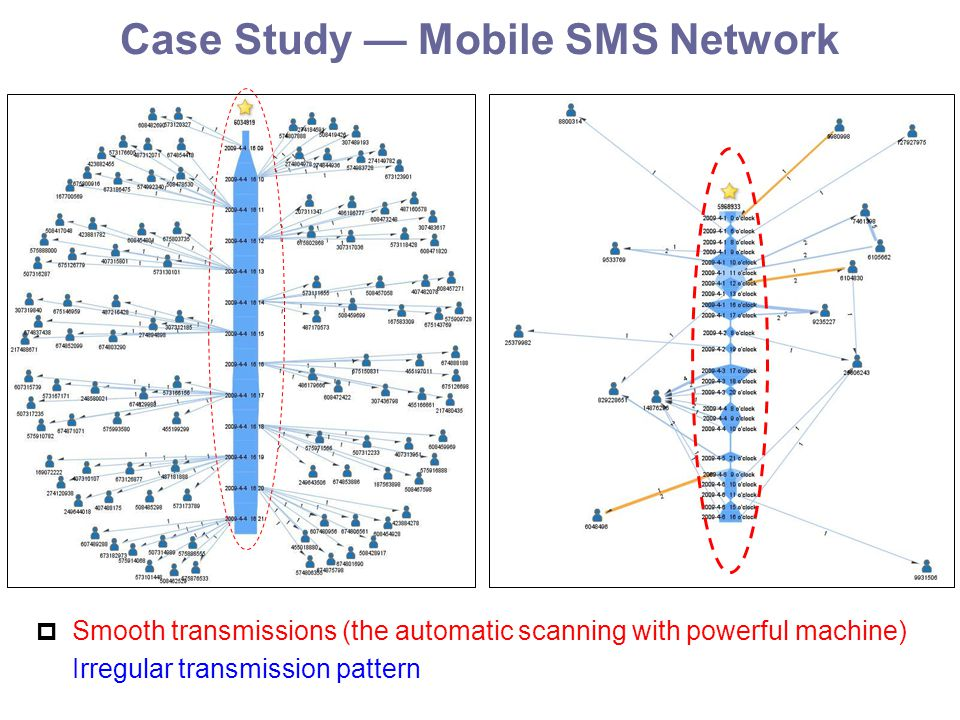 Case Study — Mobile SMS Network  Smooth transmissions (the automatic scanning with powerful machine) Irregular transmission pattern