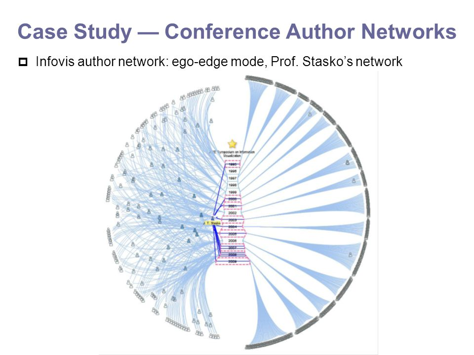 Case Study — Conference Author Networks  Infovis author network: ego-edge mode, Prof. Stasko's network