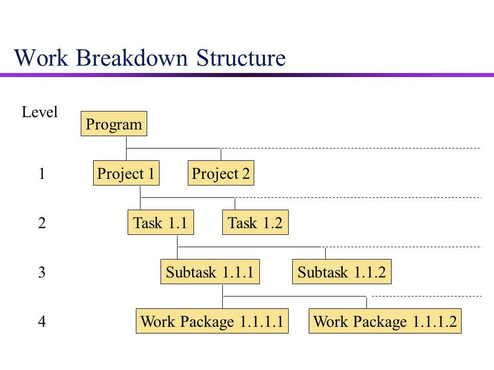 Work Breakdown Structure Program Project 1Project 2 Task 1.1 Subtask 1.1.1 Work Package 1.1.1.1 Level 1 2 3 4 Task 1.2 Subtask 1.1.2 Work Package 1.1.