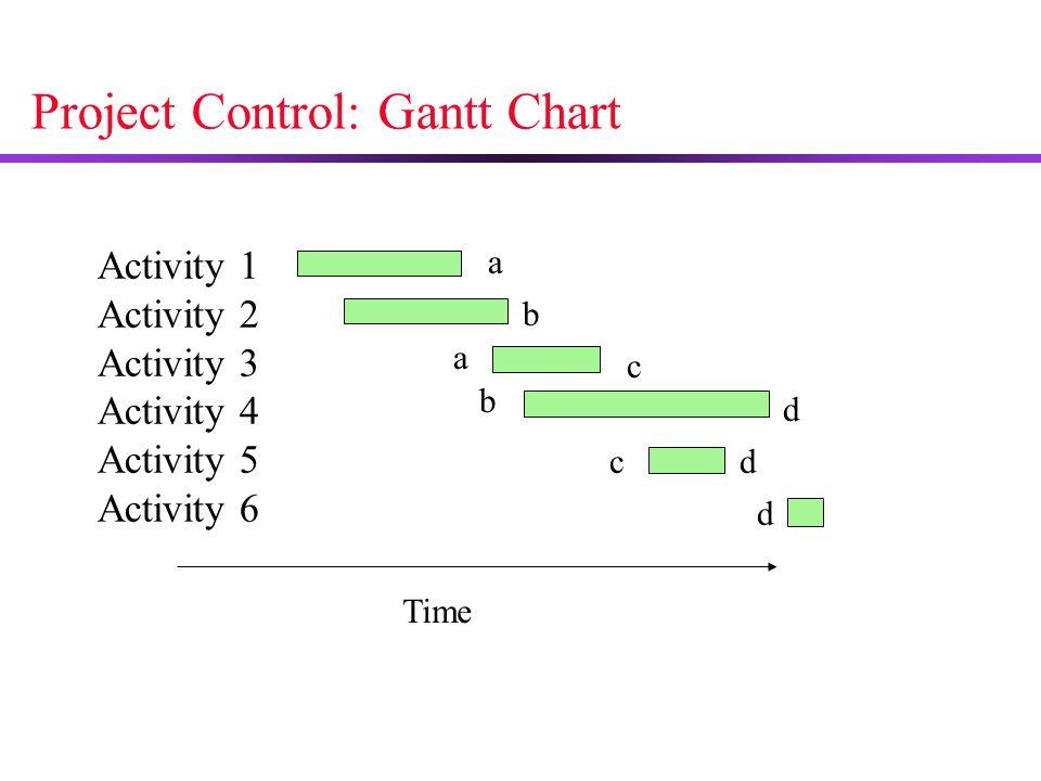 Project Control: Gantt Chart Activity 1 Activity 2 Activity 3 Activity 4 Activity 5 Activity 6 Time a b a b c c d d d