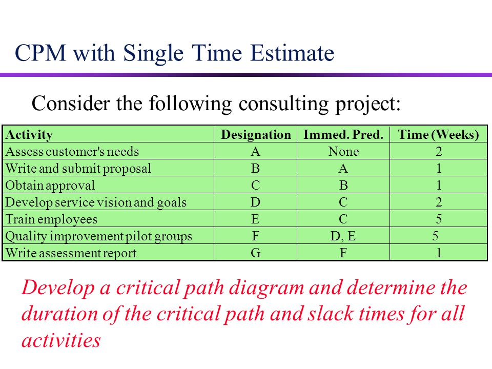 CPM with Single Time Estimate Consider the following consulting project: Develop a critical path diagram and determine the duration of the critical pa
