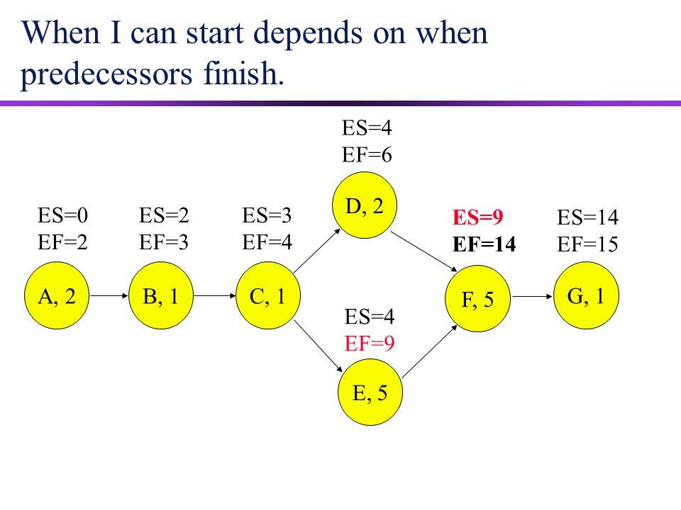 When I can start depends on when predecessors finish. ES=9 EF=14 ES=14 EF=15 ES=0 EF=2 ES=2 EF=3 ES=3 EF=4 ES=4 EF=9 ES=4 EF=6 A, 2B, 1 C, 1 D, 2 E, 5