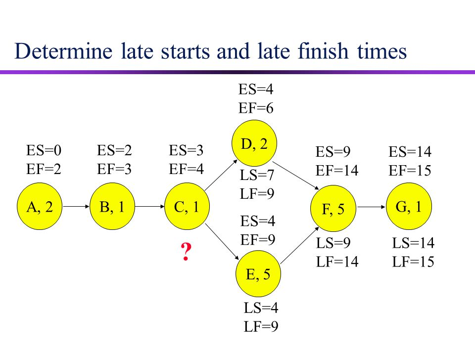 Determine late starts and late finish times ES=9 EF=14 ES=14 EF=15 ES=0 EF=2 ES=2 EF=3 ES=3 EF=4 ES=4 EF=9 ES=4 EF=6 A, 2B, 1 C, 1 D, 2 E, 5 F, 5 G, 1