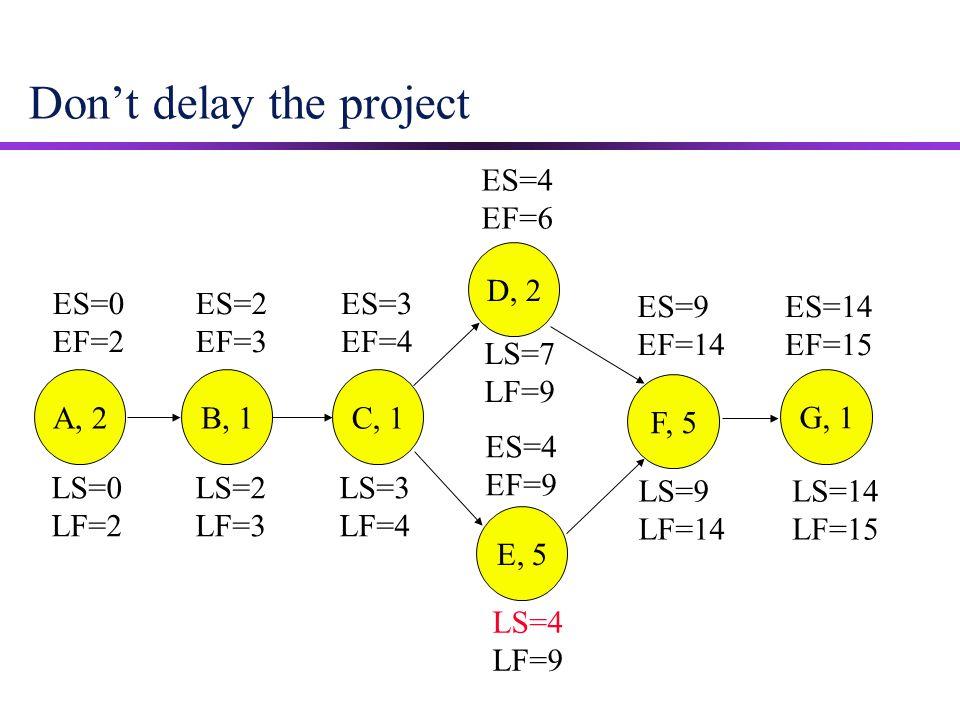 Don't delay the project ES=9 EF=14 ES=14 EF=15 ES=0 EF=2 ES=2 EF=3 ES=3 EF=4 ES=4 EF=9 ES=4 EF=6 A, 2B, 1 C, 1 D, 2 E, 5 F, 5 G, 1 LS=14 LF=15 LS=9 LF