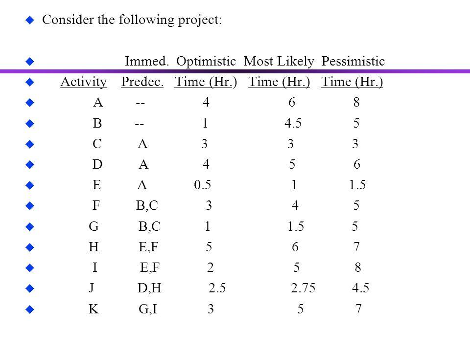 u Consider the following project: u Immed. Optimistic Most Likely Pessimistic u Activity Predec. Time (Hr.) Time (Hr.) Time (Hr.) u A -- 4 6 8 u B --