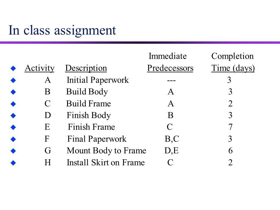 In class assignment Immediate Completion u Activity Description Predecessors Time (days) u A Initial Paperwork --- 3 u B Build Body A 3 u C Build Fram
