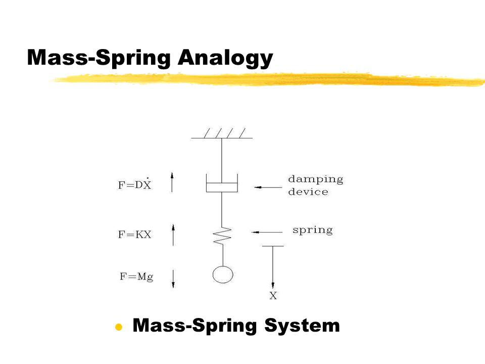 Mass-Spring Analogy l Mass-Spring System