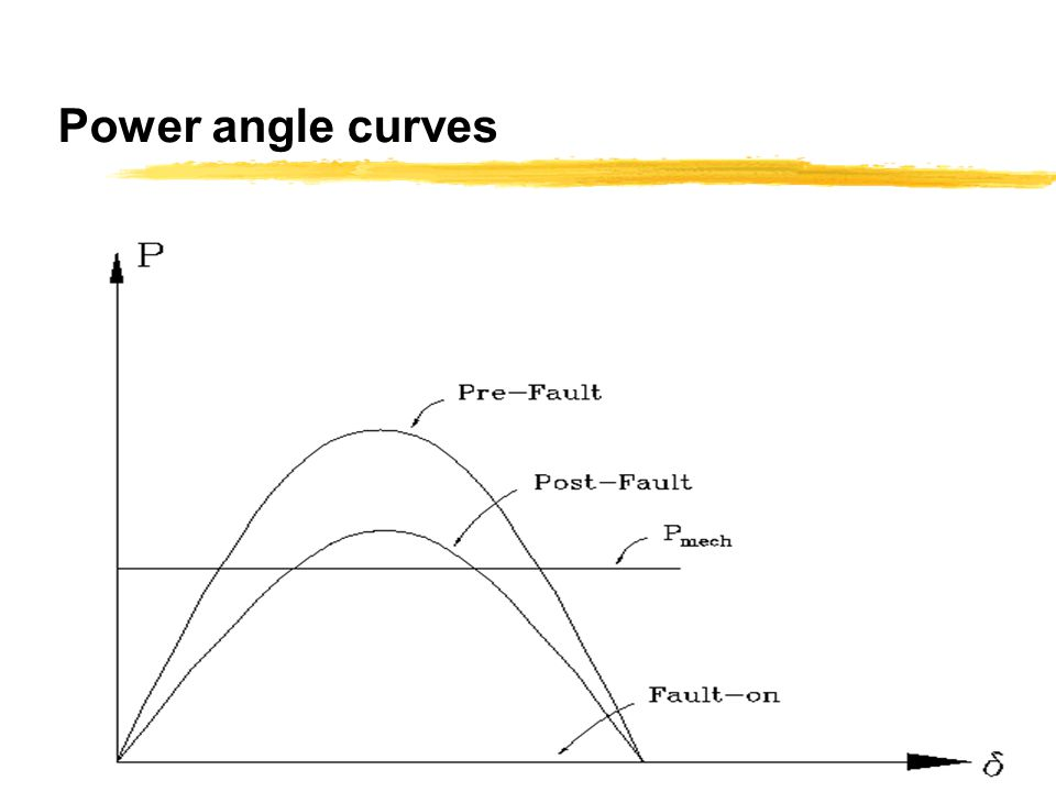 Power angle curves