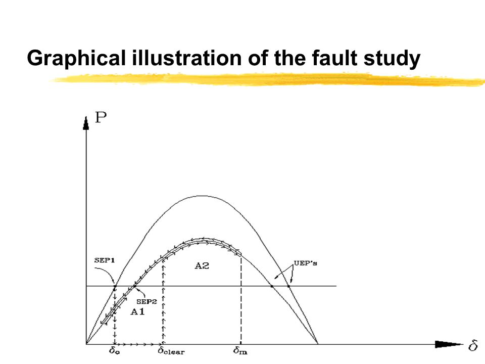 Graphical illustration of the fault study