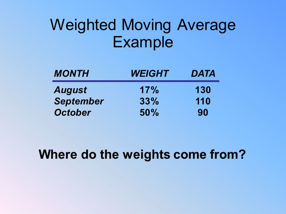 Weighted Moving Average Example MONTH WEIGHT DATA August 17%130 September 33%110 October 50%90 Where do the weights come from