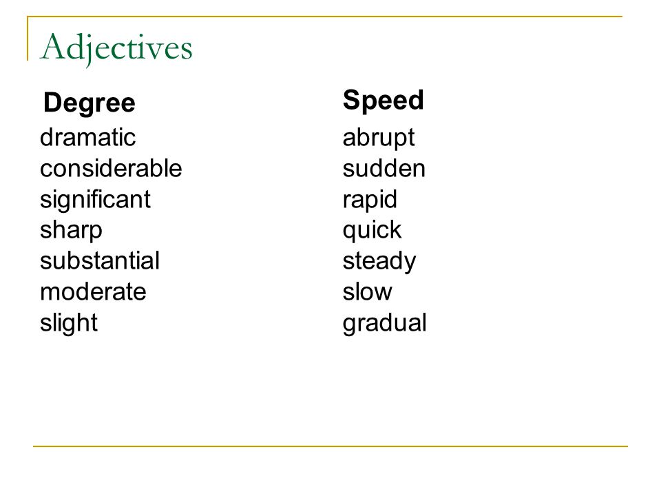 Make adverbs from adjectives Adjectives significant sharp substantial moderate gradual dramatic considerable steady Adverbs significantly sharply substantially moderately gradually dramatically considerably steadily