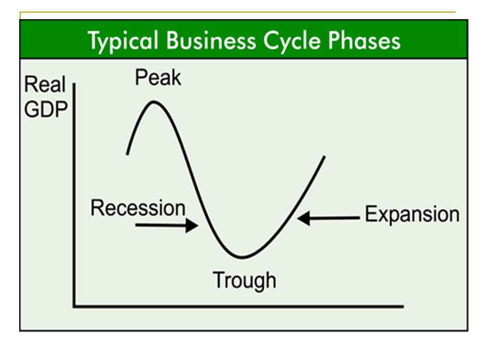 Theories for the business cycle A) INTERNAL OR _________ THEORIES 1.