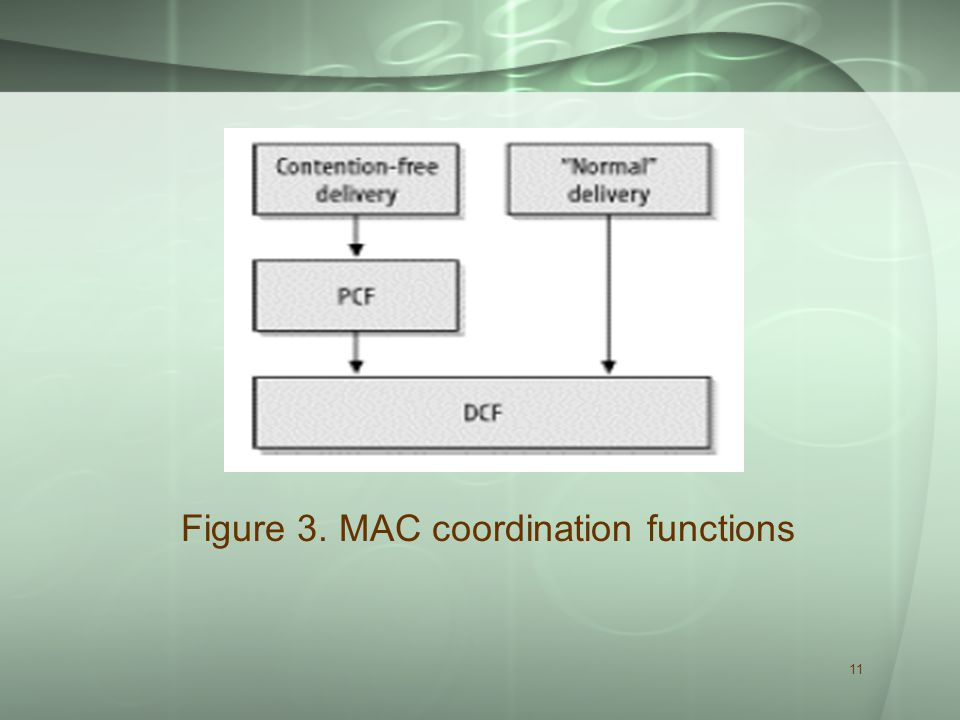11 Figure 3. MAC coordination functions