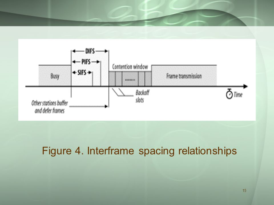 15 Figure 4. Interframe spacing relationships
