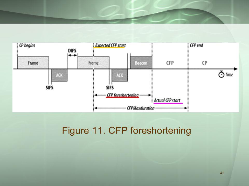 41 Figure 11. CFP foreshortening