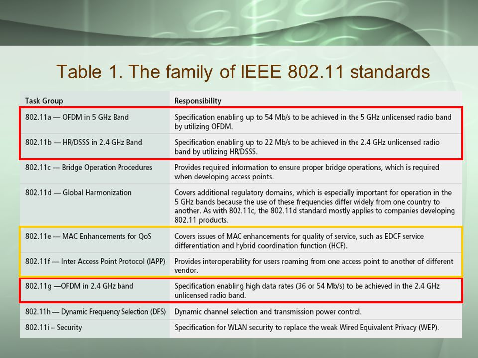 5 Table 1. The family of IEEE 802.11 standards