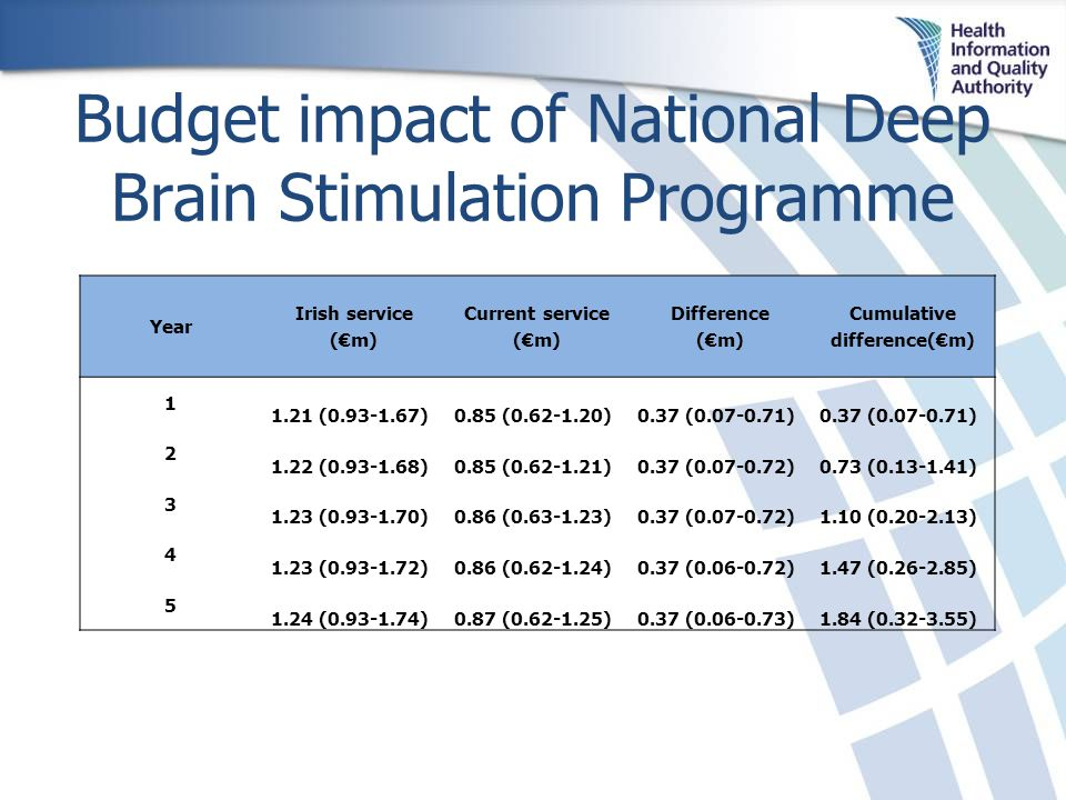 Budget impact of National Deep Brain Stimulation Programme Year Irish service (€m) Current service (€m) Difference (€m) Cumulative difference(€m) 1 1.21 (0.93-1.67)0.85 (0.62-1.20)0.37 (0.07-0.71) 2 1.22 (0.93-1.68)0.85 (0.62-1.21)0.37 (0.07-0.72)0.73 (0.13-1.41) 3 1.23 (0.93-1.70)0.86 (0.63-1.23)0.37 (0.07-0.72)1.10 (0.20-2.13) 4 1.23 (0.93-1.72)0.86 (0.62-1.24)0.37 (0.06-0.72)1.47 (0.26-2.85) 5 1.24 (0.93-1.74)0.87 (0.62-1.25)0.37 (0.06-0.73)1.84 (0.32-3.55)