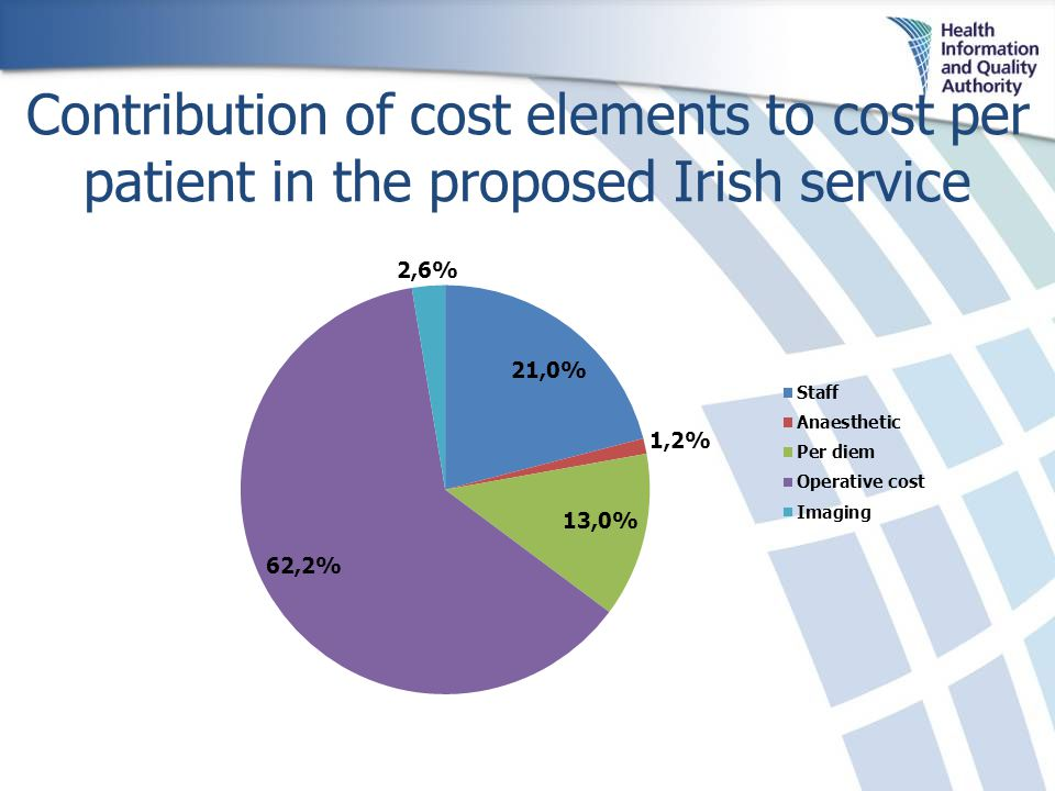 Contribution of cost elements to cost per patient in the proposed Irish service