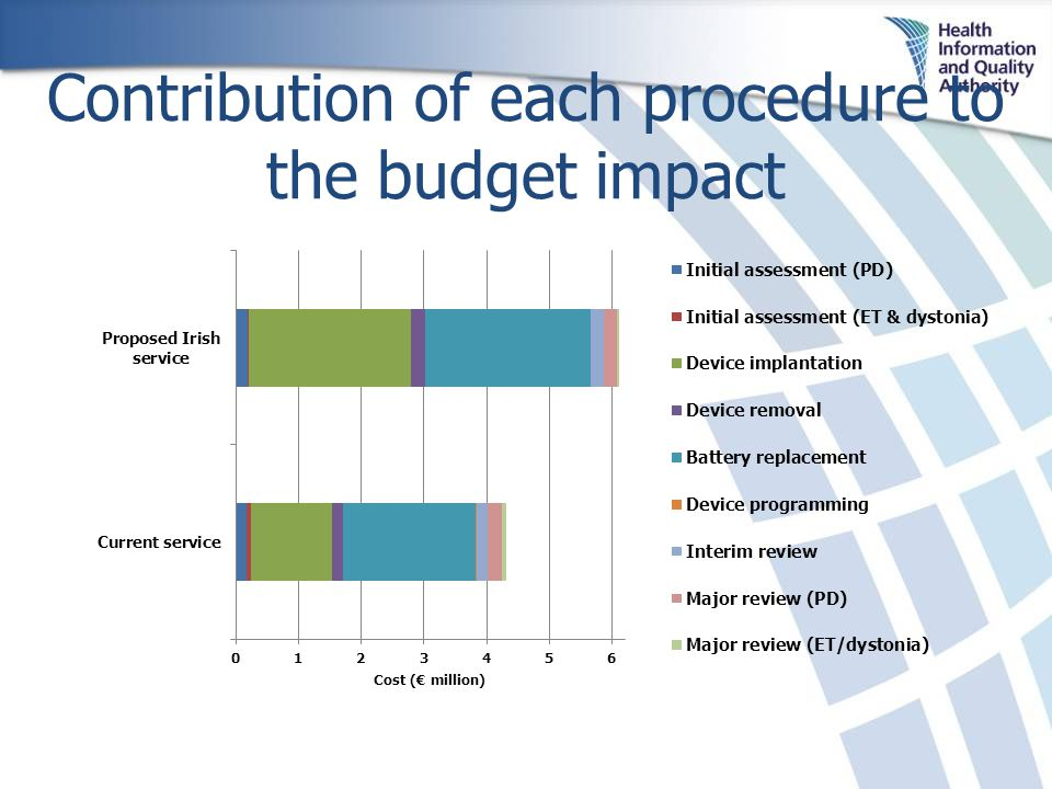 Contribution of each procedure to the budget impact