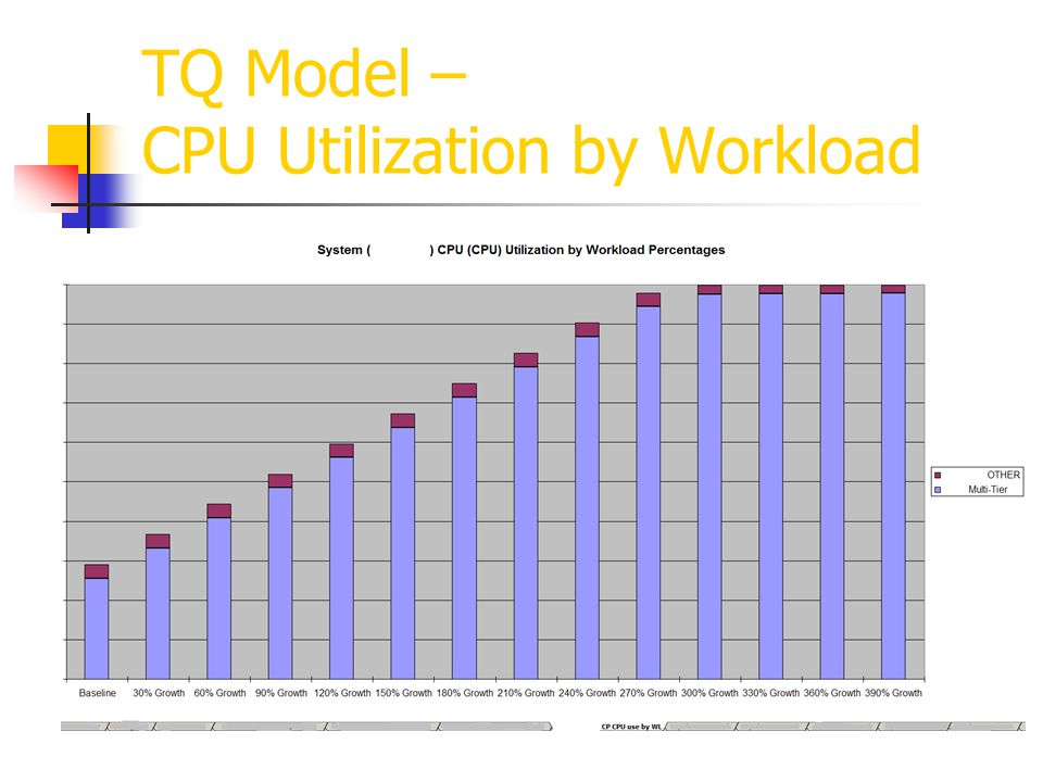 TQ Model – CPU Utilization by Workload