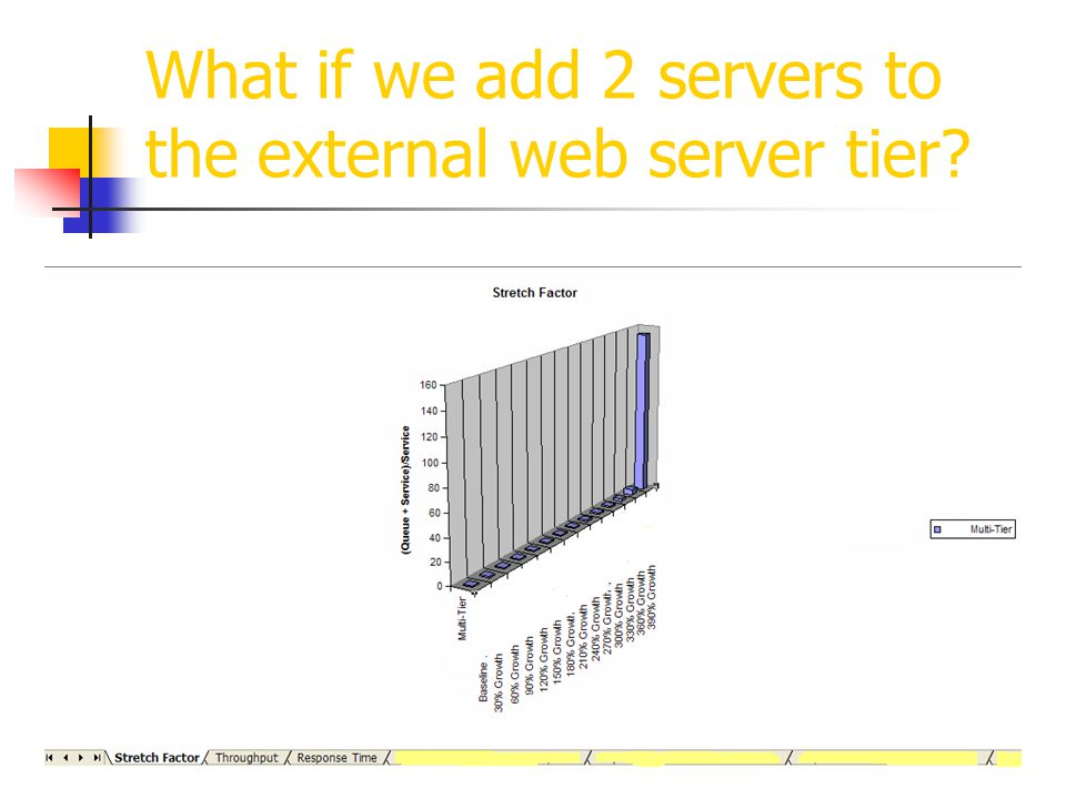 What if we add 2 servers to the external web server tier