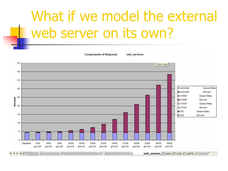 What if we model the external web server on its own