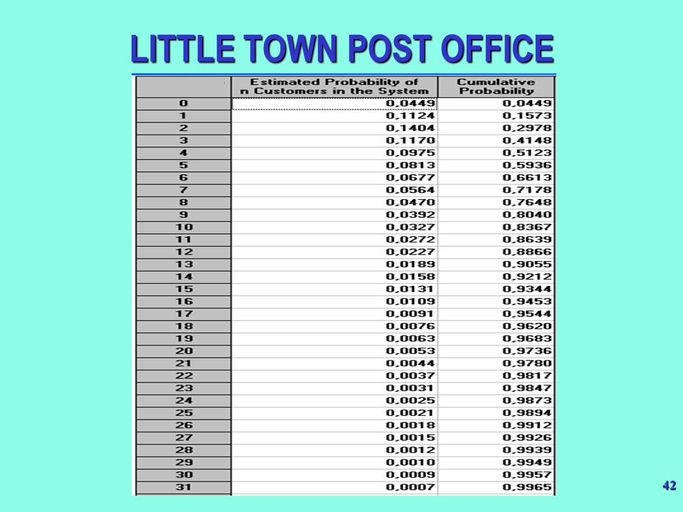 42 LITTLE TOWN POST OFFICE