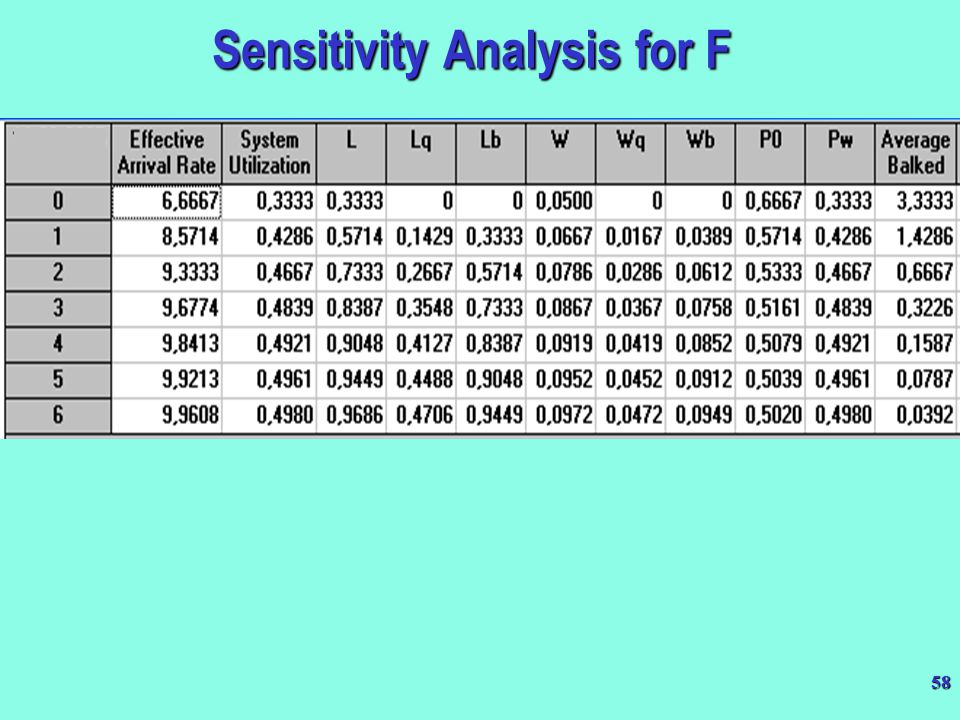 58 Sensitivity Analysis for F