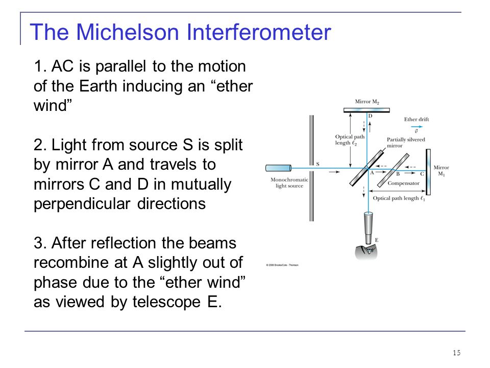 14 The Michelson Interferometer