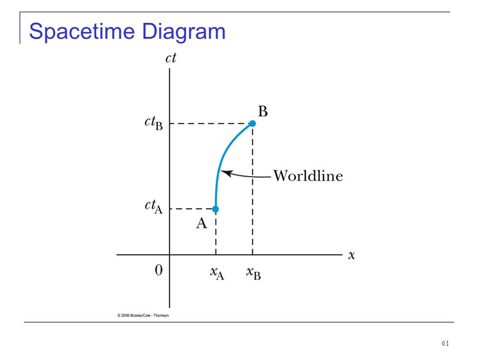 60 2.9: Spacetime When describing events in relativity, it is convenient to represent events on a spacetime diagram. In this diagram one spatial coord