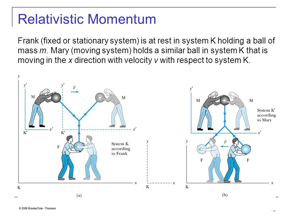 77 2.11: Relativistic Momentum Because physicists believe that the conservation of momentum is fundamental, we begin by considering collisions where t