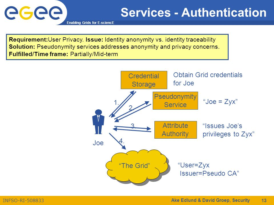 Enabling Grids for E-sciencE INFSO-RI-508833 Ake Edlund & David Groep, Security 13 Services - Authentication Requirement:User Privacy.