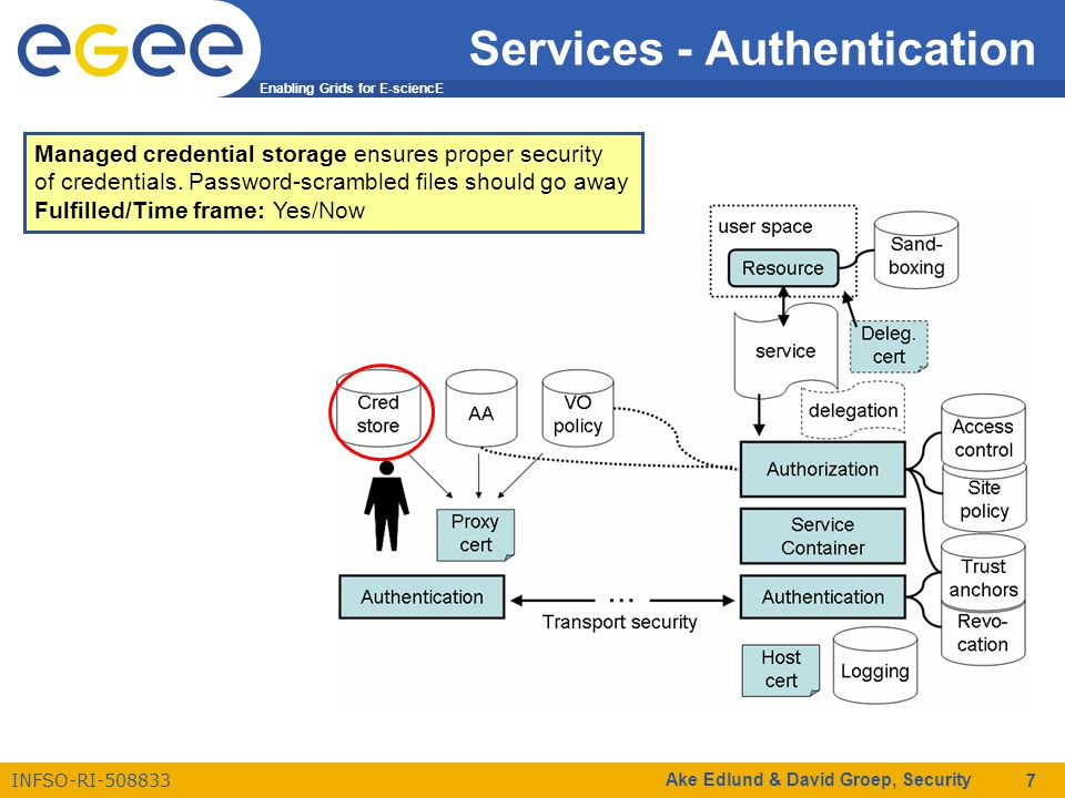 Enabling Grids for E-sciencE INFSO-RI-508833 Ake Edlund & David Groep, Security 7 Services - Authentication Managed credential storage ensures proper security of credentials.