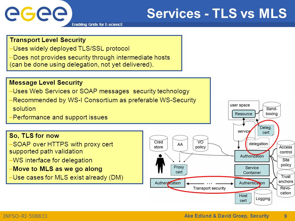 Enabling Grids for E-sciencE INFSO-RI-508833 Ake Edlund & David Groep, Security 9 Services - TLS vs MLS Transport Level Security –Uses widely deployed TLS/SSL protocol –Does not provides security through intermediate hosts (can be done using delegation, not yet delivered).