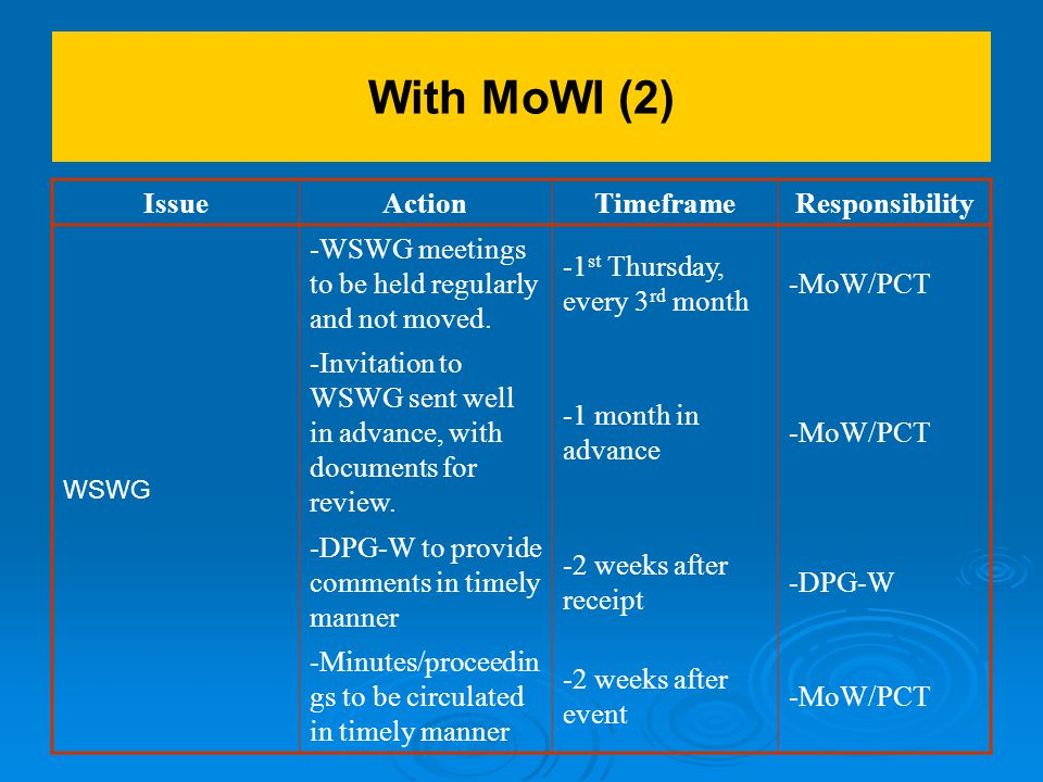 With MoWI (2) IssueActionTimeframeResponsibility WSWG -WSWG meetings to be held regularly and not moved.