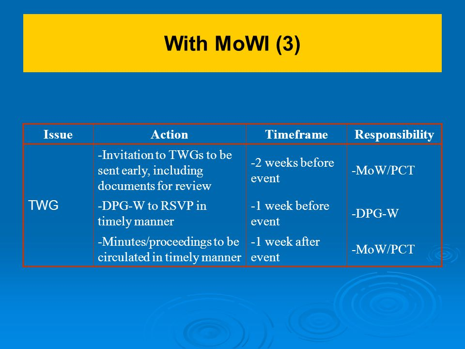 With MoWI (3) IssueActionTimeframeResponsibility TWG -Invitation to TWGs to be sent early, including documents for review -2 weeks before event -MoW/PCT -DPG-W to RSVP in timely manner -1 week before event -DPG-W -Minutes/proceedings to be circulated in timely manner -1 week after event -MoW/PCT
