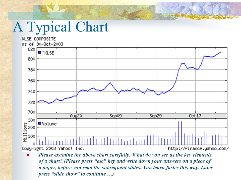 A Typical Chart Please examine the above chart carefully.