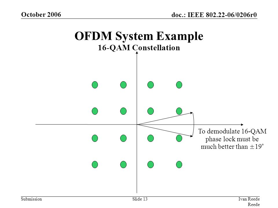 doc.: IEEE 802.22-06/0206r0 Submission October 2006 Ivan Reede Reede Slide 13 To demodulate 16-QAM phase lock must be much better than ±19° OFDM Syste
