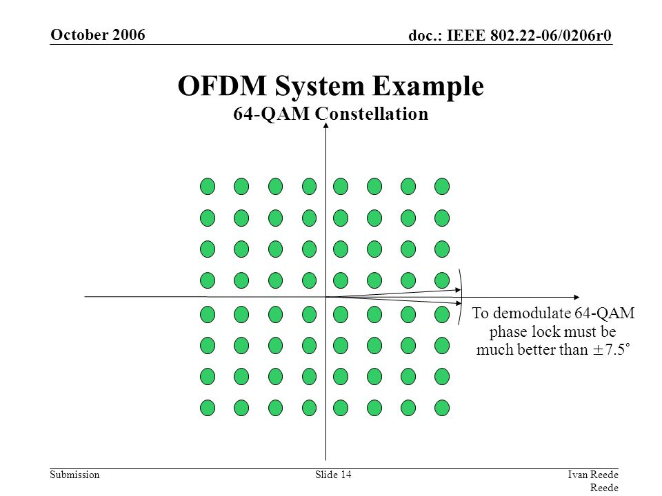 doc.: IEEE 802.22-06/0206r0 Submission October 2006 Ivan Reede Reede Slide 14 To demodulate 64-QAM phase lock must be much better than ±7.5° OFDM System Example 64-QAM Constellation