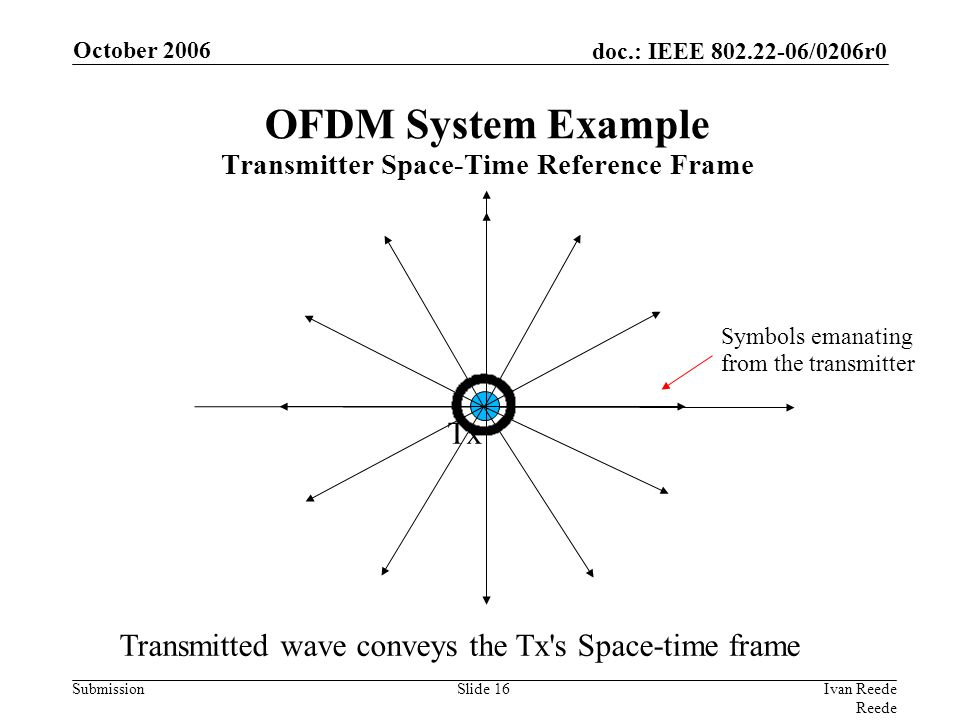doc.: IEEE 802.22-06/0206r0 Submission October 2006 Ivan Reede Reede Slide 16 Tx Symbols emanating from the transmitter Transmitted wave conveys the T