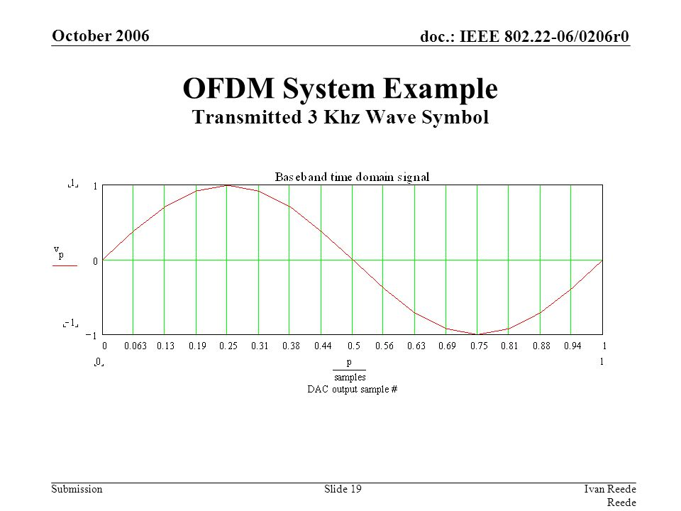 doc.: IEEE 802.22-06/0206r0 Submission October 2006 Ivan Reede Reede Slide 19 OFDM System Example Transmitted 3 Khz Wave Symbol