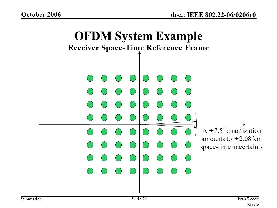 doc.: IEEE 802.22-06/0206r0 Submission October 2006 Ivan Reede Reede Slide 20 A ±7.5° quantization amounts to ±2.08 km space-time uncertainty OFDM Sys