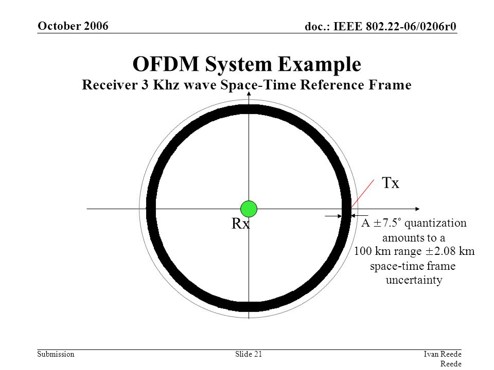 doc.: IEEE 802.22-06/0206r0 Submission October 2006 Ivan Reede Reede Slide 21 A ±7.5° quantization amounts to a 100 km range ±2.08 km space-time frame