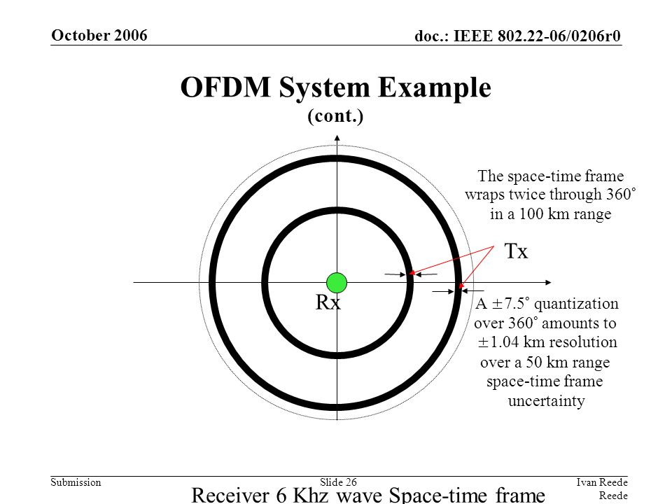 doc.: IEEE 802.22-06/0206r0 Submission October 2006 Ivan Reede Reede Slide 26 A ±7.5° quantization over 360° amounts to ±1.04 km resolution over a 50 km range space-time frame uncertainty Rx Tx Receiver 6 Khz wave Space-time frame The space-time frame wraps twice through 360° in a 100 km range OFDM System Example (cont.)