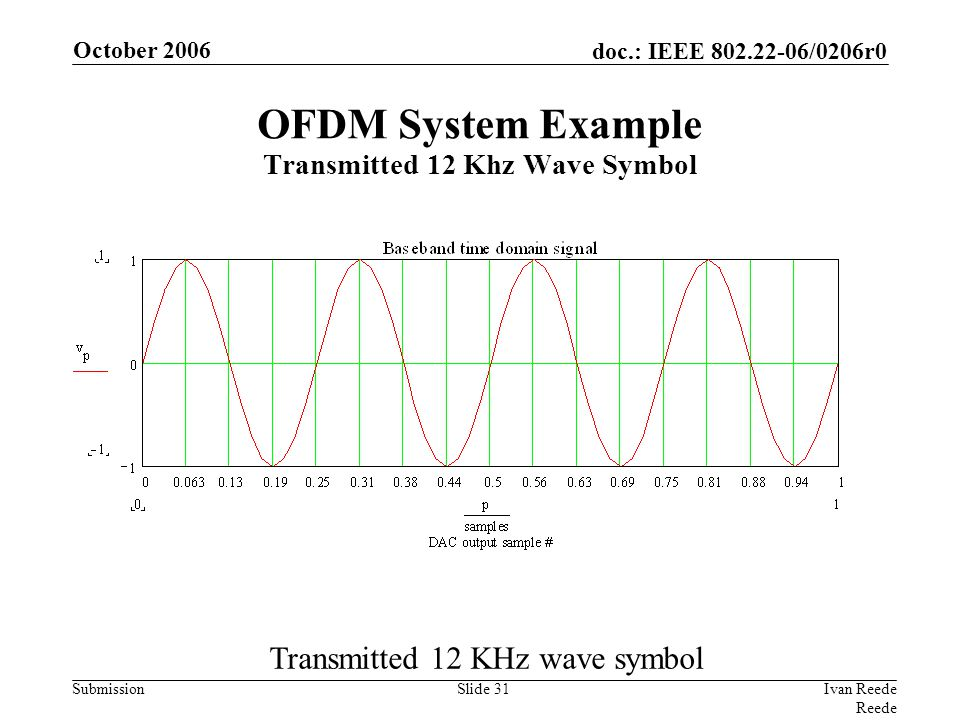 doc.: IEEE 802.22-06/0206r0 Submission October 2006 Ivan Reede Reede Slide 31 Transmitted 12 KHz wave symbol OFDM System Example Transmitted 12 Khz Wa