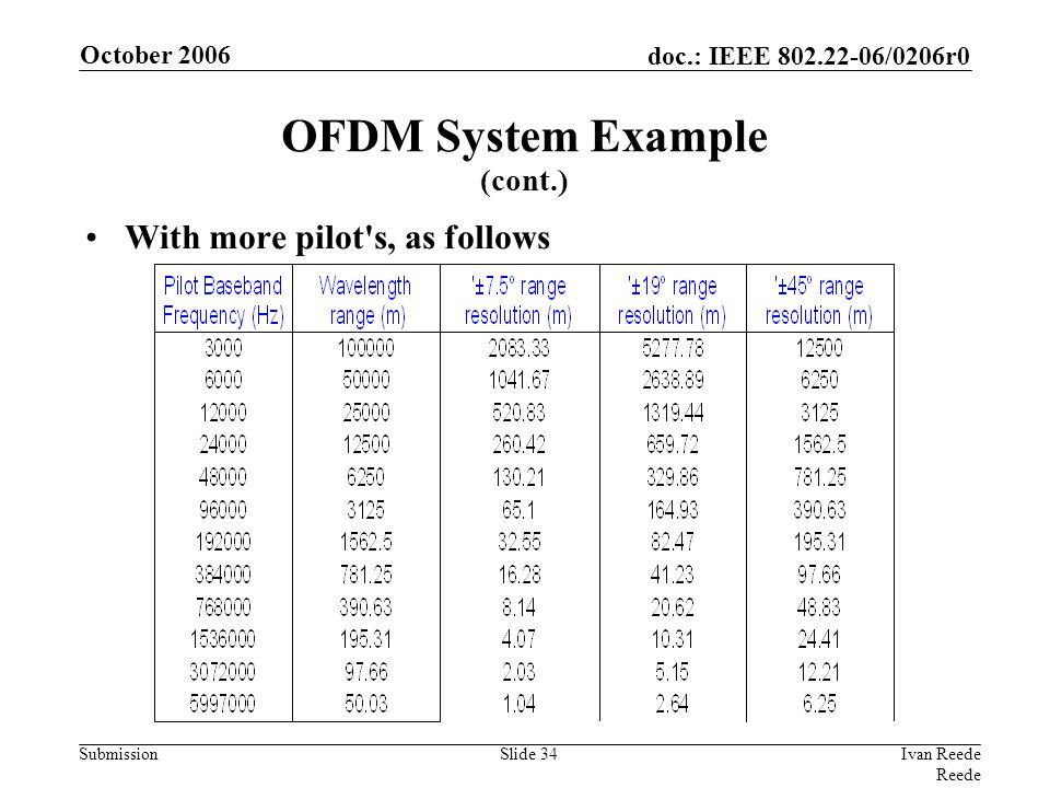 doc.: IEEE 802.22-06/0206r0 Submission October 2006 Ivan Reede Reede Slide 34 With more pilot's, as follows OFDM System Example (cont.)