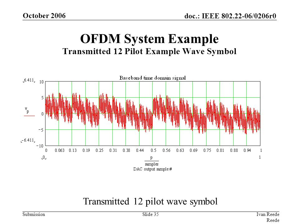 doc.: IEEE 802.22-06/0206r0 Submission October 2006 Ivan Reede Reede Slide 35 Transmitted 12 pilot wave symbol OFDM System Example Transmitted 12 Pilot Example Wave Symbol